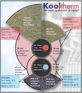 Kingspan Kooltherm fra Skanacid A/S